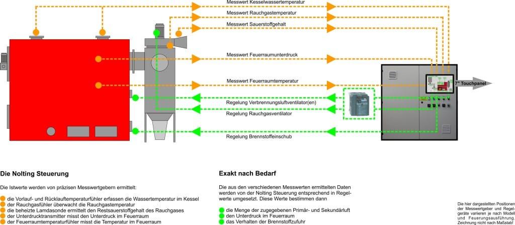 Pelletheizung Vorschubrostfeuerung Regeltechnik